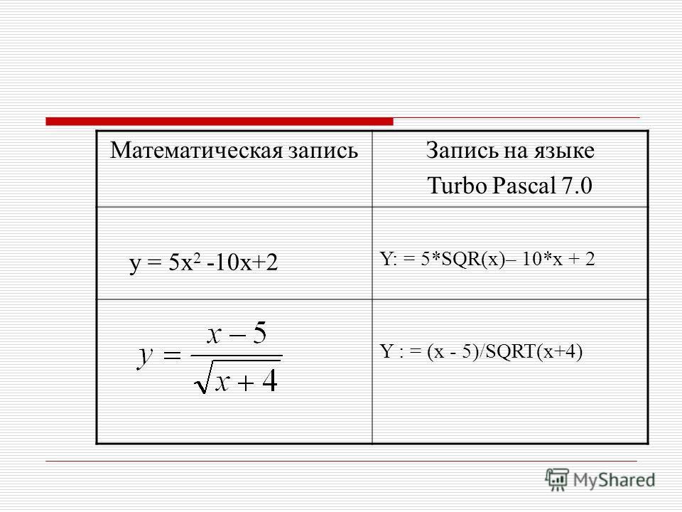Математическая записьЗапись на языке Turbo Pascal 7.0 у = 5х 2 -10х+2 Y: = 5*SQR(x)– 10*x + 2 Y : = (x - 5)/SQRT(x+4)