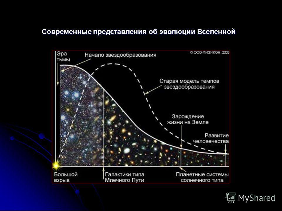 Современные представления об эволюции Вселенной