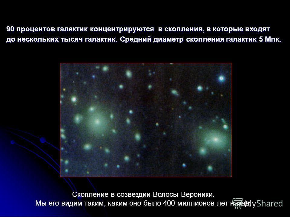 90 процентов галактик концентрируются в скопления, в которые входят до нескольких тысяч галактик. Средний диаметр скопления галактик 5 Мпк. Скопление в созвездии Волосы Вероники. Мы его видим таким, каким оно было 400 миллионов лет назад.
