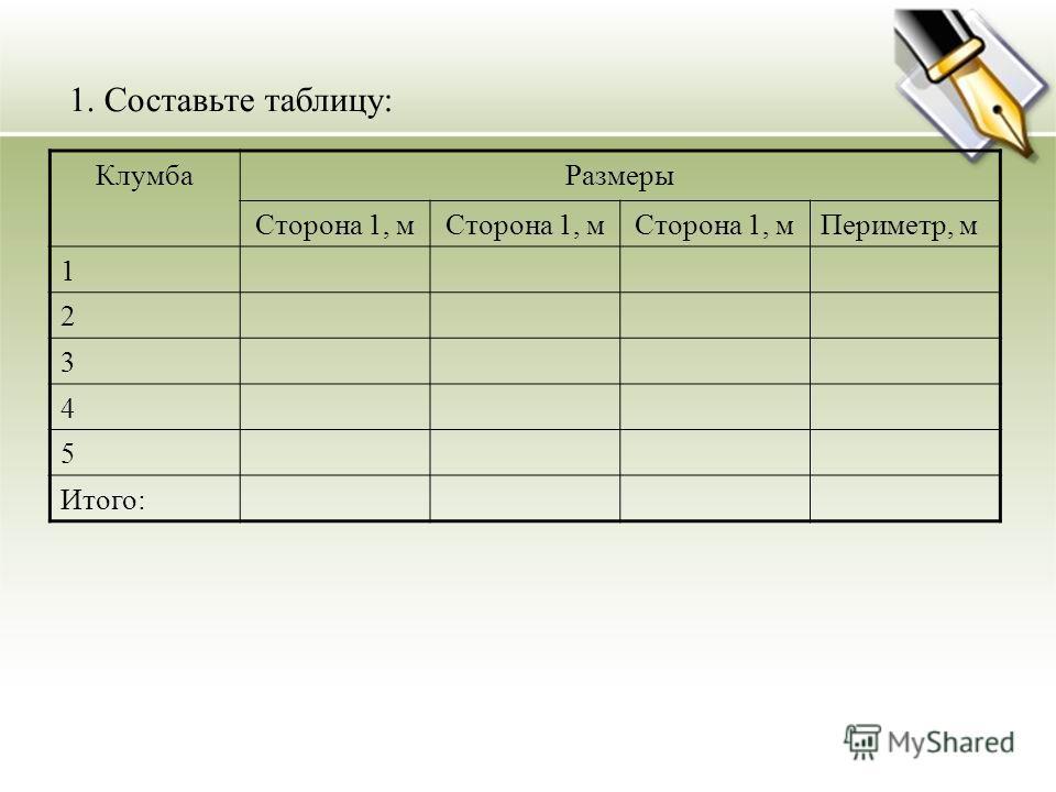 1. Составьте таблицу: КлумбаРазмеры Сторона 1, м Периметр, м 1 2 3 4 5 Итого: