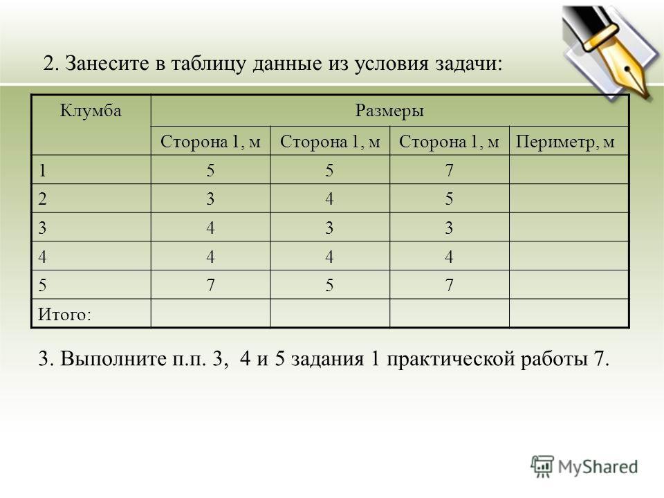 2. Занесите в таблицу данные из условия задачи: КлумбаРазмеры Сторона 1, м Периметр, м 1557 2345 3433 4444 5757 Итого: 3. Выполните п.п. 3, 4 и 5 задания 1 практической работы 7.