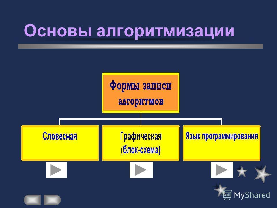 Основы алгоритмизации Алгоритм - конечная последовательность команд исполнителю. Исполнитель - человек, живое существо или автоматическое устройство, которое способно к восприятию и исполнению команд.