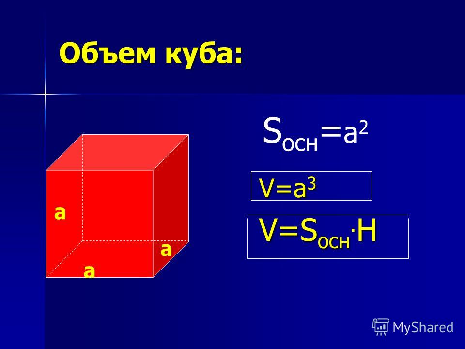 Объем куба: V=a 3 V=S осн. H а а а S осн = a 2