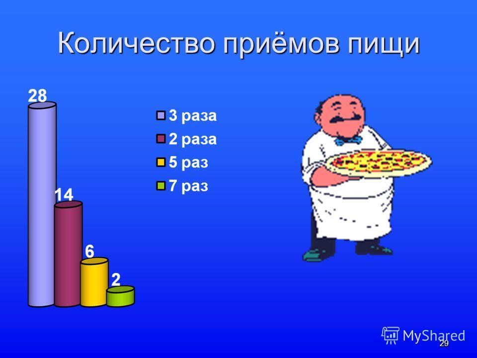 29 Количество приёмов пищи