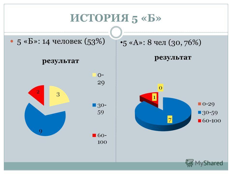 ИСТОРИЯ 5 «Б» 5 «Б»: 14 человек (53%) 5 «А»: 8 чел (30, 76%)