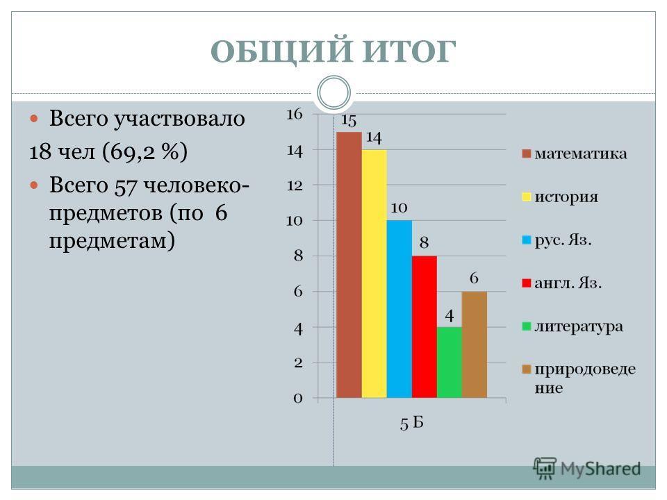 ОБЩИЙ ИТОГ Всего участвовало 18 чел (69,2 %) Всего 57 человеко- предметов (по 6 предметам)