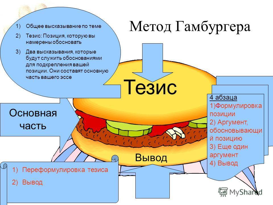 Метод Гамбургера Основная часть Тезис Вывод 4 абзаца 1)Формулировка позиции 2) Аргумент, обосновывающи й позицию 3) Еще один аргумент 4) Вывод 1)Общее высказывание по теме 2)Тезис: Позиция, которую вы намерены обосновать 3)Два высказывания, которые б