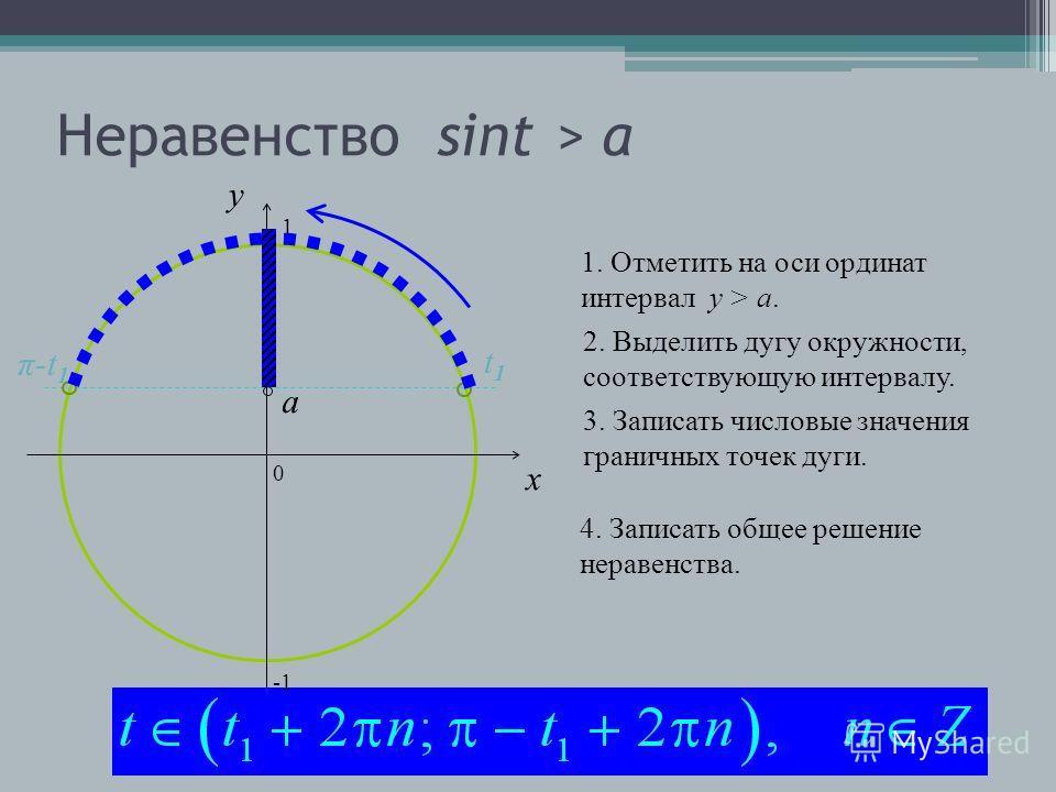 Неравенство sint > a 0 x y 1. Отметить на оси ординат интервал y > a.a. 2. Выделить дугу окружности, соответствующую интервалу. 3. Записать числовые значения граничных точек дуги. 4. Записать общее решение неравенства. a t1t1 π-t 1 1