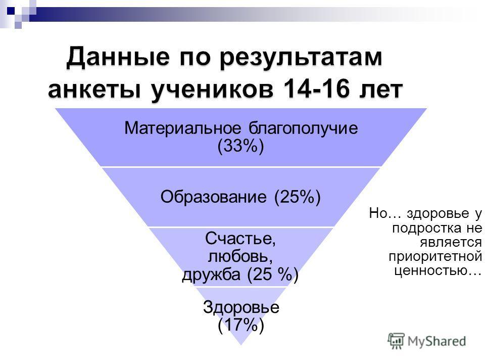 Материальное благополучие (33%) Образование (25%) Счастье, любовь, дружба (25 %) Здоровье (17%) Но… здоровье у подростка не является приоритетной ценностью…
