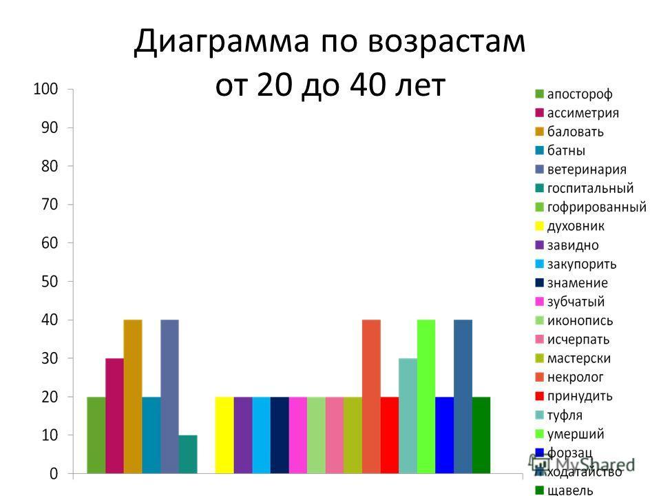 Диаграмма по возрастам от 20 до 40 лет