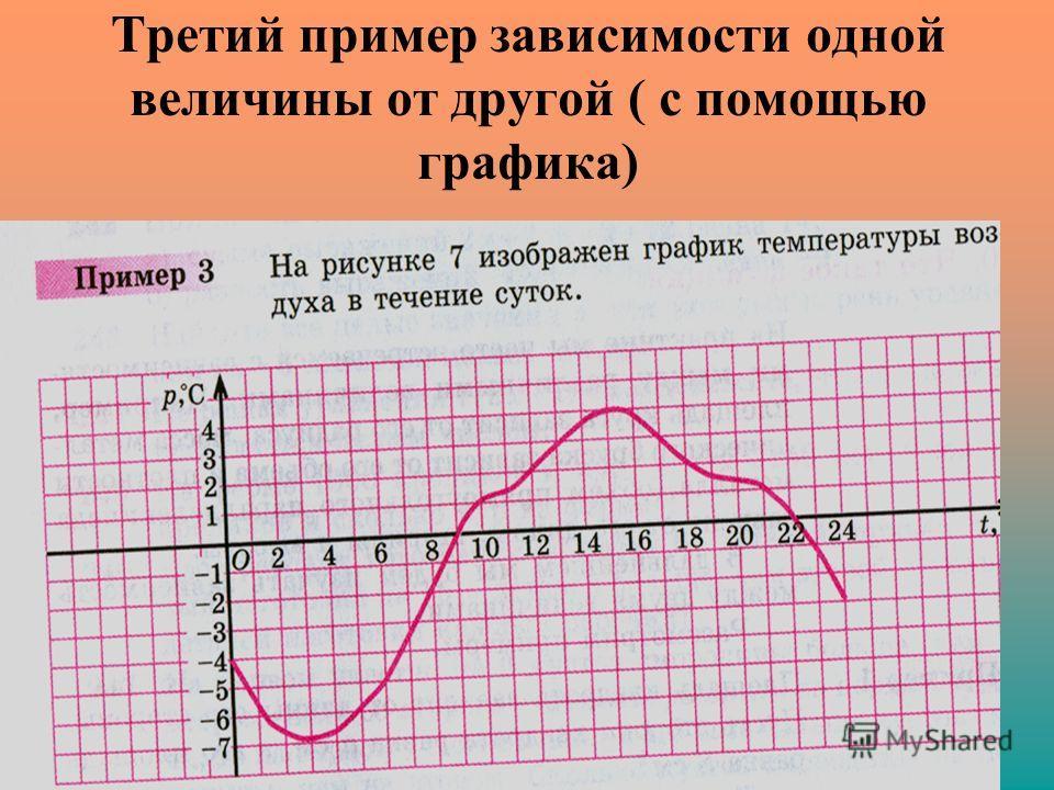Третий пример зависимости одной величины от другой ( с помощью графика)