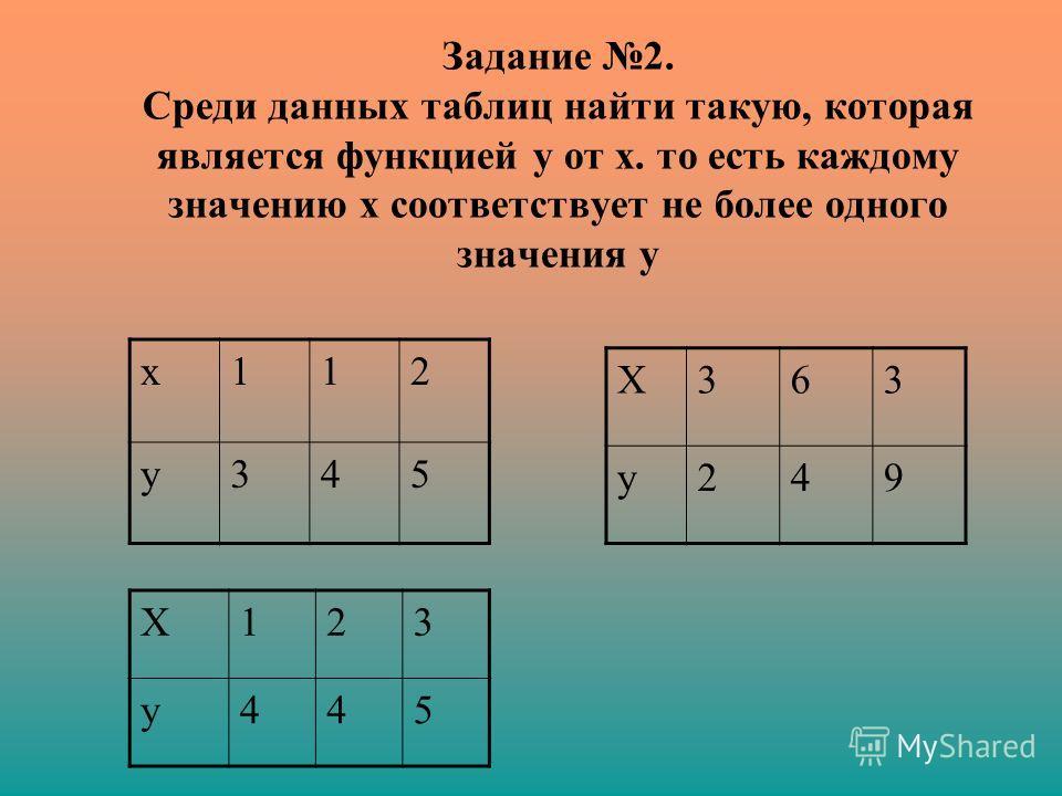 Задание 2. Среди данных таблиц найти такую, которая является функцией у от х. то есть каждому значению х соответствует не более одного значения у х112 у345 Х363 у249 Х123 у445