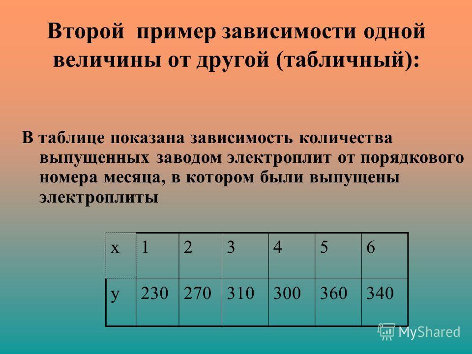 Второй пример зависимости одной величины от другой (табличный): В таблице показана зависимость количества выпущенных заводом электроплит от порядкового номера месяца, в котором были выпущены электроплиты х123456 у230270310300360340
