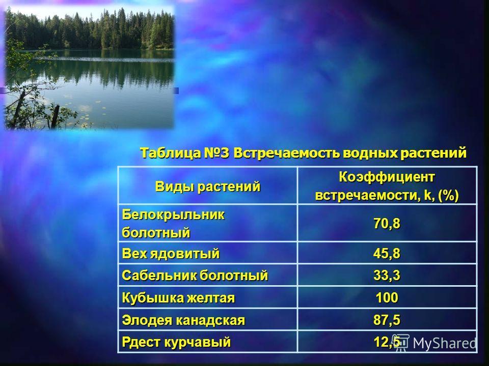 Виды растений Коэффициент встречаемости, k, (%) Белокрыльник болотный 70,8 Вех ядовитый 45,8 Сабельник болотный 33,3 Кубышка желтая 100 Элодея канадская 87,5 Рдест курчавый 12,5 Таблица 3 Встречаемость водных растений