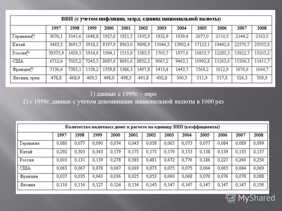 1) данные с 1999 г. – евро 2) с 1998 г. данные с учетом деноминации национальной валюты в 1000 раз