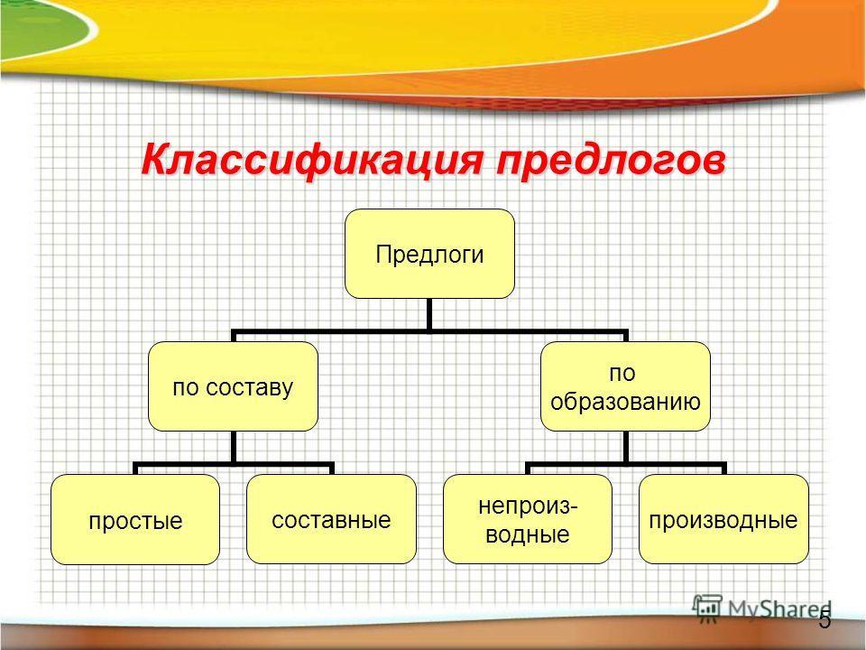 Классификация предлогов 5 Предлоги по составу простыесоставные по образованию непроиз- водные производные