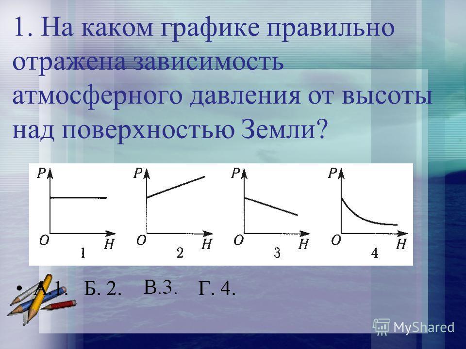 1. На каком графике правильно отражена зависимость атмосферного давления от высоты над поверхностью Земли? А.1. Б. 2. В.3. Г. 4.