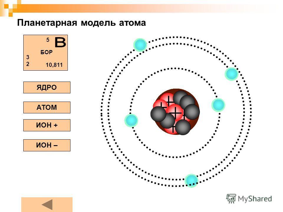 Планетарная модель атома ЯДРО АТОМ ИОН + ИОН – БОР 5 3232 10,811