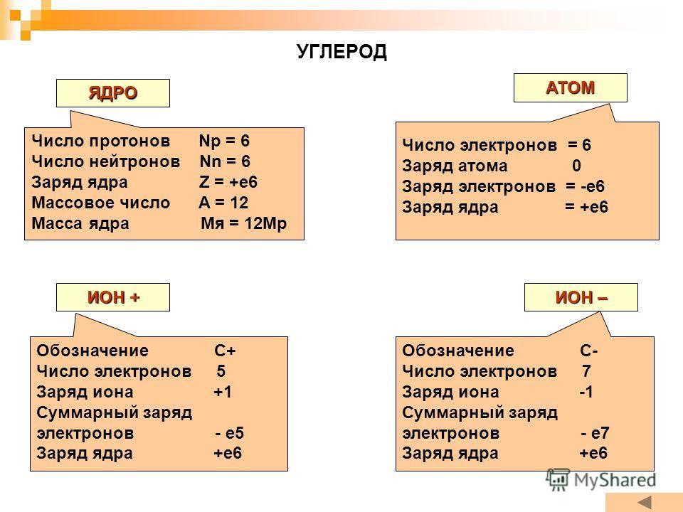 УГЛЕРОД ЯДРО АТОМ ИОН + ИОН – Число протонов Np = 6 Число нейтронов Nn = 6 Заряд ядра Z = +e6 Массовое число A = 12 Масса ядра Мя = 12Мр Число электронов = 6 Заряд атома 0 Заряд электронов = -е6 Заряд ядра = +е6 Обозначение С+ Число электронов 5 Заря