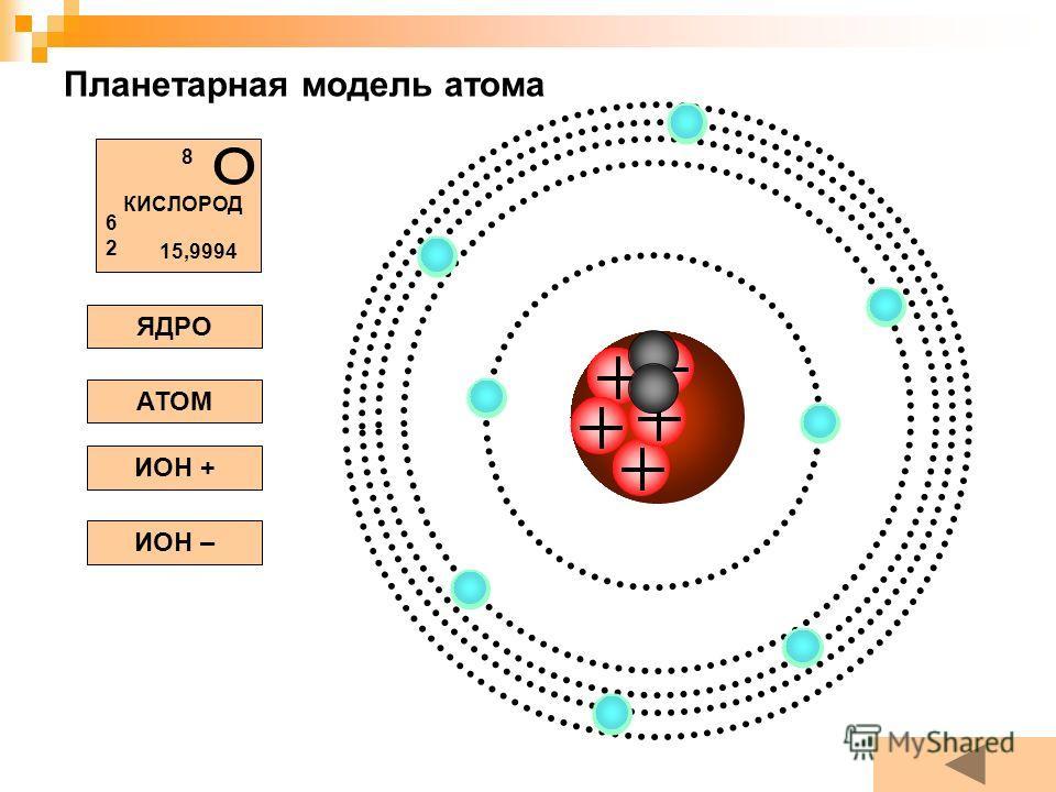 Планетарная модель атома ЯДРО АТОМ ИОН + ИОН – КИСЛОРОД 8 6262 15,9994