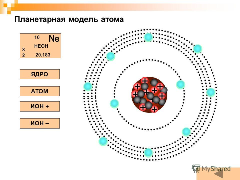 Планетарная модель атома ЯДРО АТОМ ИОН + ИОН – НЕОН 10 8282 20,183