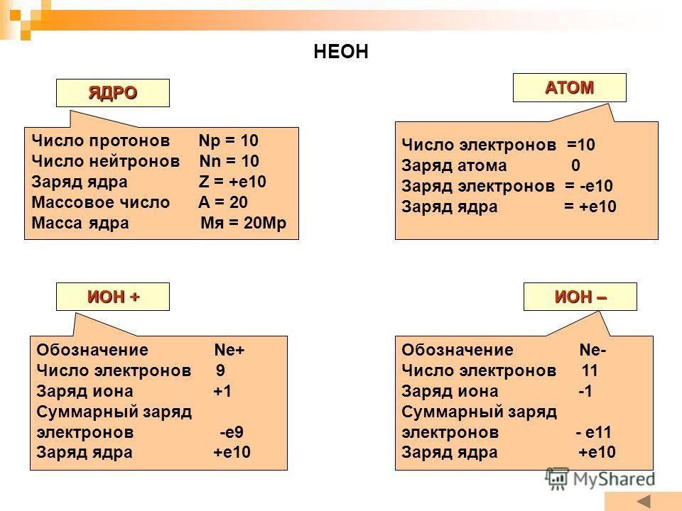 НЕОН ЯДРО АТОМ ИОН + ИОН – Число протонов Np = 10 Число нейтронов Nn = 10 Заряд ядра Z = +e10 Массовое число A = 20 Масса ядра Мя = 20Мр Число электронов =10 Заряд атома 0 Заряд электронов = -е10 Заряд ядра = +е10 Обозначение Ne+ Число электронов 9 З