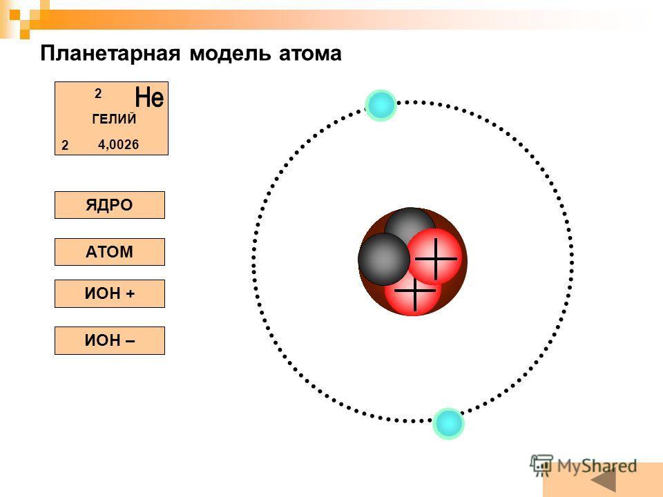 Планетарная модель атома ЯДРО АТОМ ИОН + ИОН – ГЕЛИЙ 2 2 4,0026