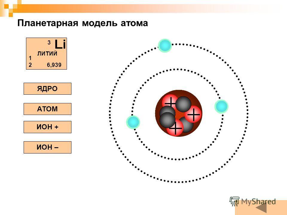 Планетарная модель атома ЯДРО АТОМ ИОН + ИОН – ЛИТИЙ 3 1212 6,939