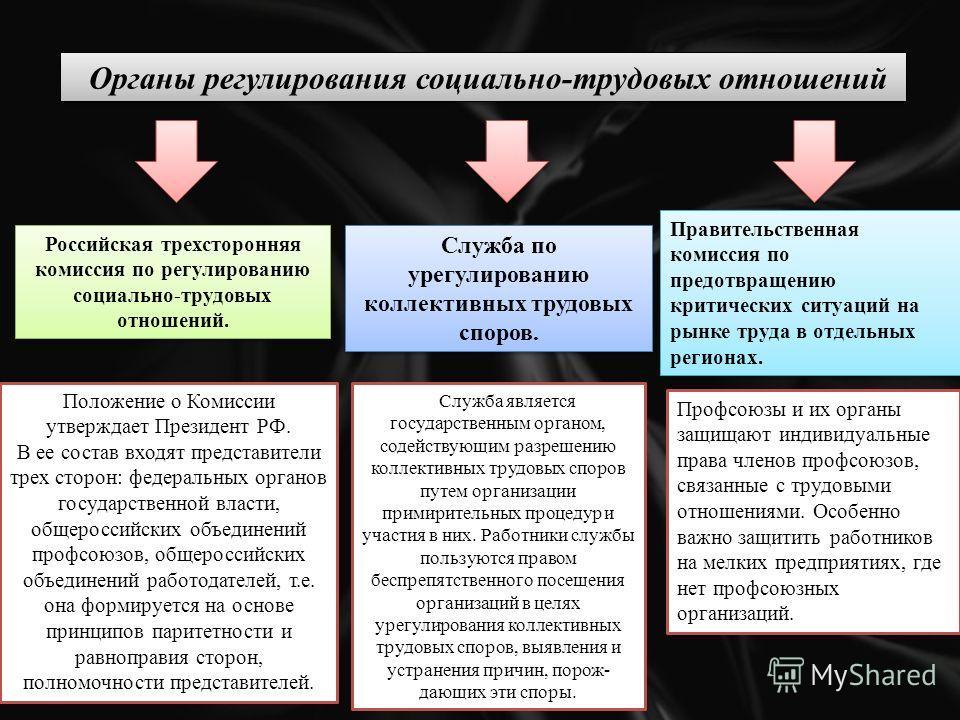 Органы регулирования социально-трудовых отношений Российская трехсторонняя комиссия по регулированию социально-трудовых отношений. Служба по урегулированию коллективных трудовых споров. Правительственная комиссия по предотвращению критических ситуаци