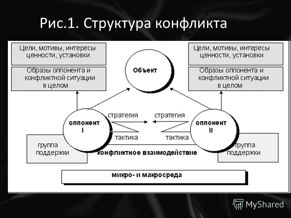Рис.1. Структура конфликта