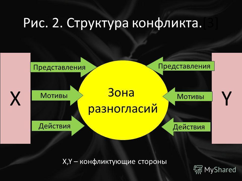 Рис. 2. Структура конфликта.[3] ХY Зона разногласий Представления Мотивы Действия Представления Мотивы Действия Х,Y – конфликтующие стороны