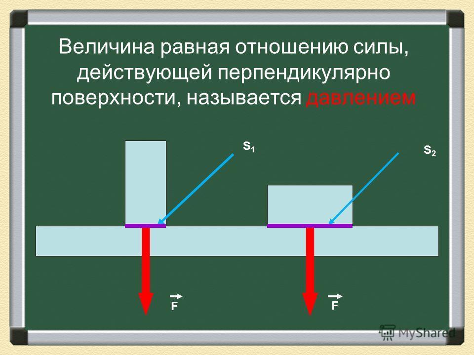 Величина равная отношению силы, действующей перпендикулярно поверхности, называется давлением S1S1 S2S2 F F