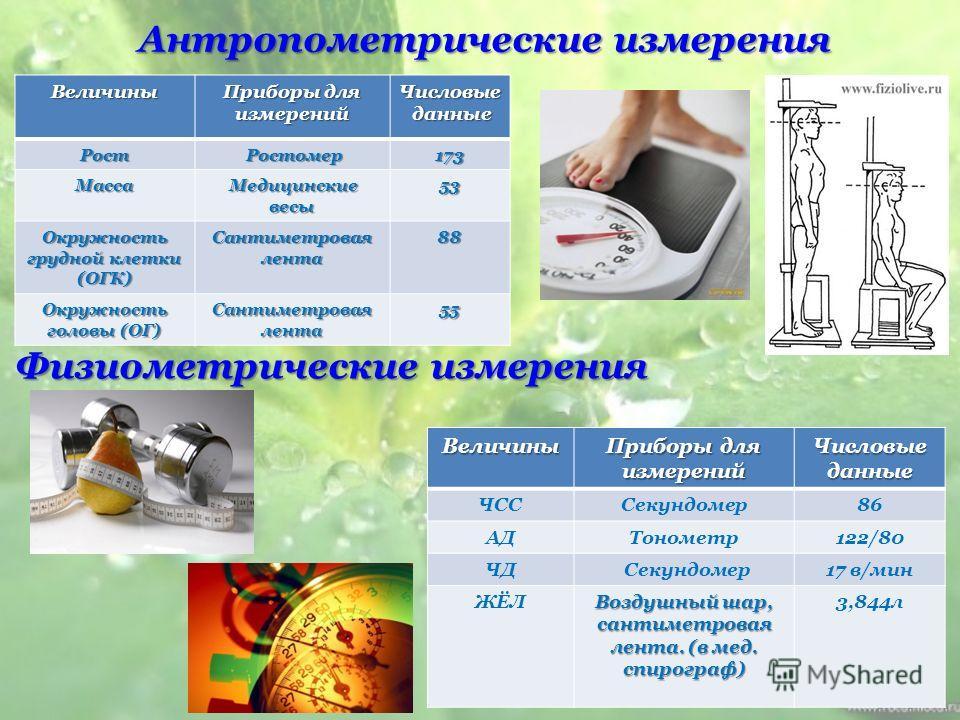 Антропометрические измерения Физиометрические измерения Величины Приборы для измерений Числовые данные данные Рост Ростомер Ростомер173 Масса Медицинские весы Медицинские весы53 Окружность грудной клетки (ОГК) Сантиметровая лента 88 Окружность головы
