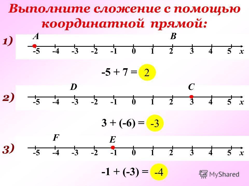 Выполните сложение с помощью координатной прямой: -5 -4 -3 -2 -1 0 1 2 3 4 5 х 1) А -5 + 7 = … В 2) СD 3 + (-6) = … 3)3) Е F -1 + (-3) = … 2 -3 -4