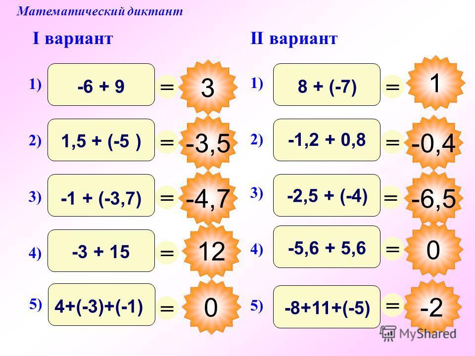 12 Математический диктант I вариантII вариант = 3 = -3,5 = -4,7 = 0 = = -2 = -0,4 = -6,5 = 0 = 1) -6 + 9 2) 1,5 + (-5 ) 1) 8 + (-7) 3) -1 + (-3,7) 4) -3 + 15 5) 4+(-3)+(-1) 3) -2,5 + (-4) 2) -1,2 + 0,8 5) -8+11+(-5) 4) -5,6 + 5,6 1