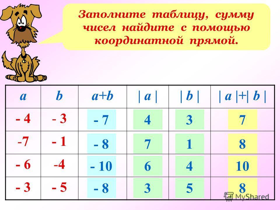 Заполните таблицу, сумму чисел найдите с помощью координатной прямой. aba+b| a || b || a |+| b | - 4- 3 -7-7- 1 - 6-4-4 - 3- 5 - 7 - 8 - 10 - 8 4 7 6 3 3 1 4 5 7 8 10 8