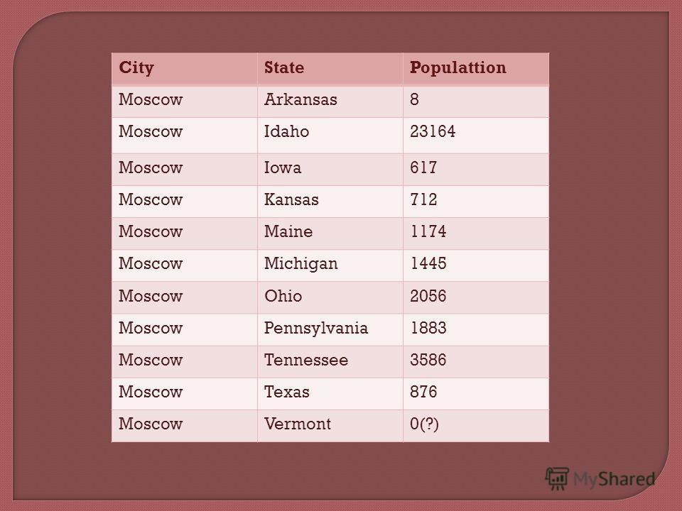 CityStatePopulattion MoscowArkansas8 MoscowIdaho23164 MoscowIowa617 MoscowKansas712 MoscowMaine1174 MoscowMichigan1445 MoscowOhio2056 MoscowPennsylvania1883 MoscowTennessee3586 MoscowTexas876 MoscowVermont0(?)