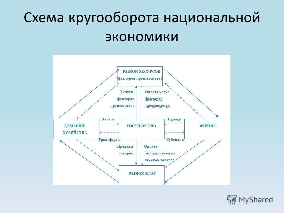 Экономический рост национальной хозяйственной системы Экономический рост – это количественное и качественное совершенствование общественного продукта за определенный период времени. Цели эффективного экономического роста: - увеличения продолжительнос