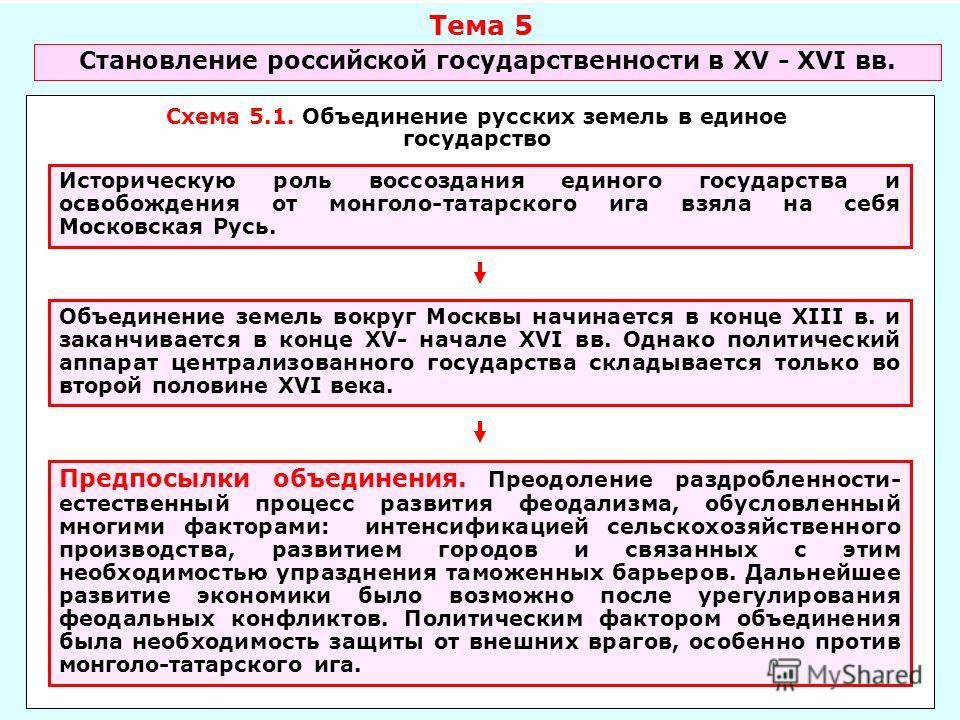 Схема 5.1. Объединение русских