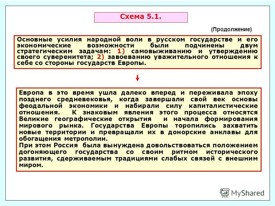 Схема 5.1. (Продолжение) Основные усилия народной воли в русском государстве и его экономические возможности были подчинены двум стратегическим задачам: 1) самовыживанию и утверждению своего суверенитета; 2) завоеванию уважительного отношения к себе
