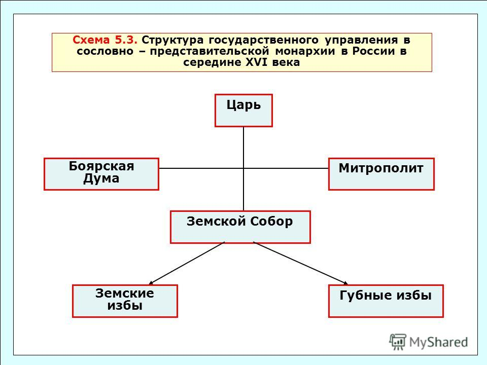 Структура государственного