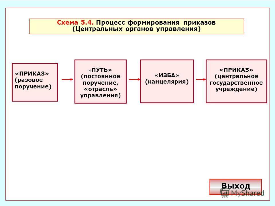 схема центральных органов управления российской федерации