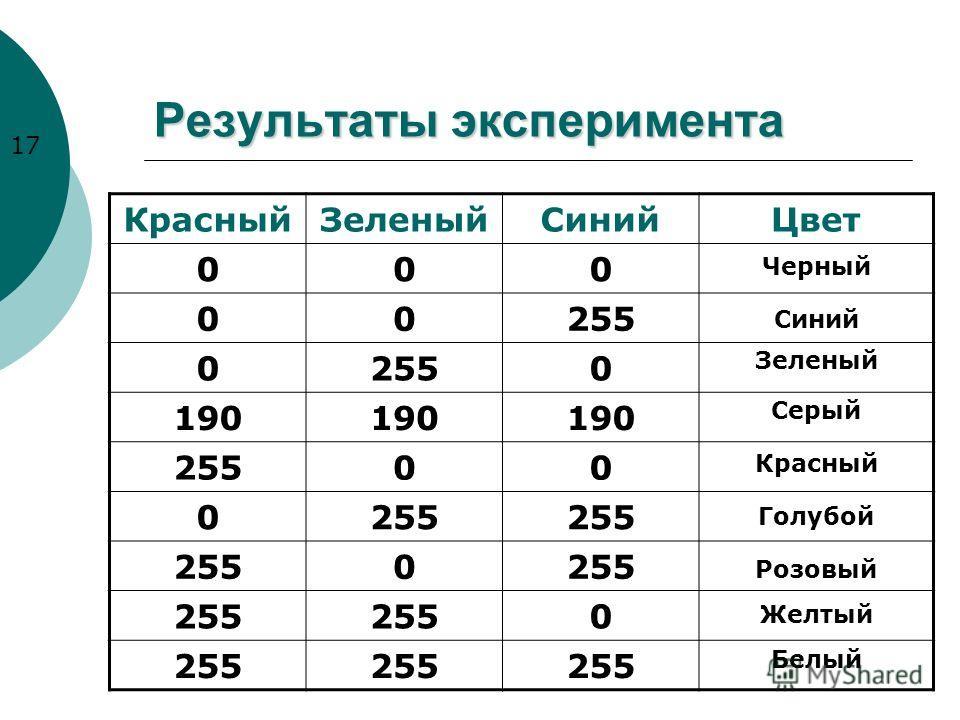 Результаты эксперимента КрасныйЗеленыйСинийЦвет 000 00255 0 0 190 25500 0 0 0 17 Черный Синий Зеленый Серый Красный Голубой Розовый Желтый Белый