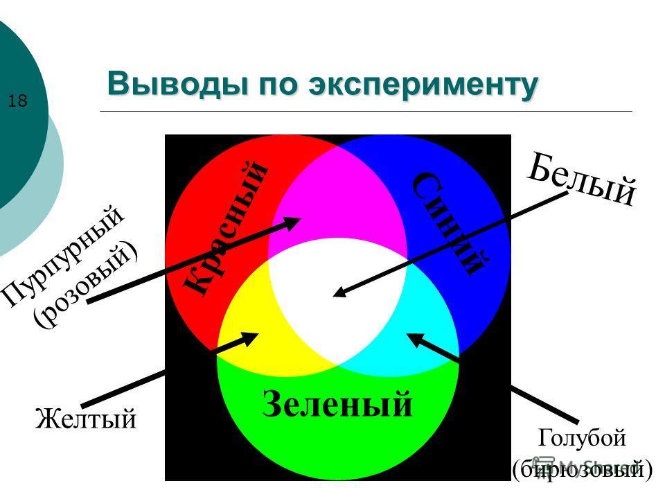 Выводы по эксперименту Красный Зеленый Синий Голубой (бирюзовый) Желтый Пурпурный (розовый) Белый 18