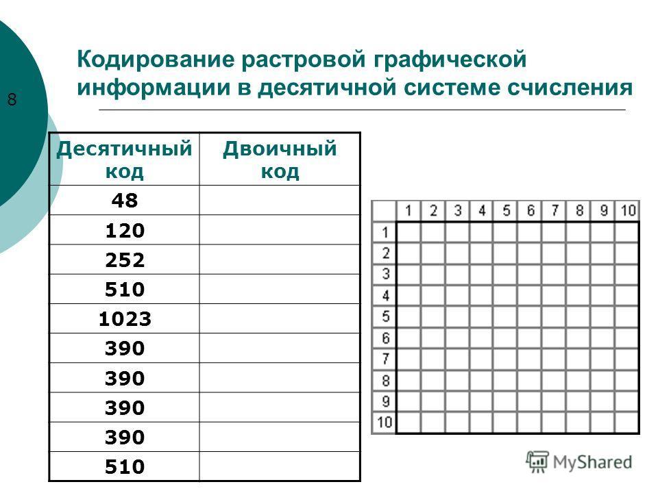 Кодирование растровой графической информации в десятичной системе счисления Десятичный код Двоичный код 48 120 252 510 1023 390 510 8