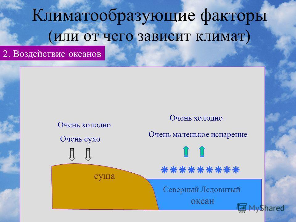 Климатообразующие факторы (или от чего зависит климат) 2. Воздействие океанов океан суша ветры Влажнее – больше облаков и осадков Мягкая зима и не очень жаркое лето Северный Ледовитый океан суша Очень маленькое испарение Очень холодно Очень сухо Очен