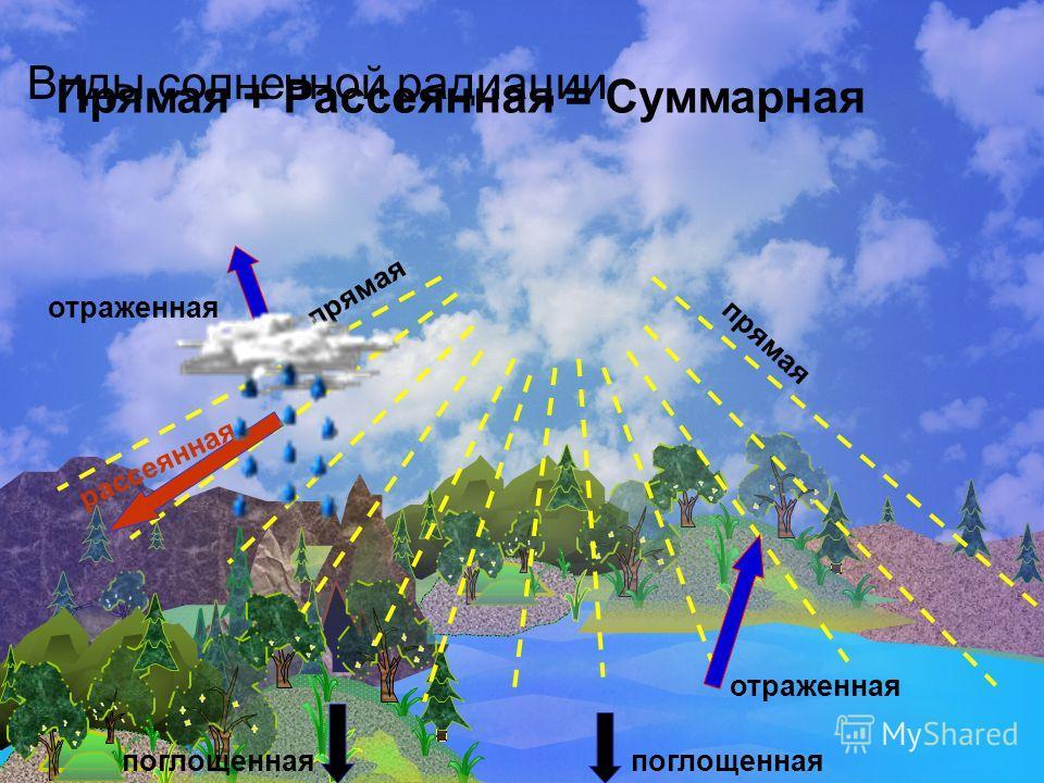 Виды солнечной радиации поглощенная отраженная рассеянная отраженная поглощенная прямая Прямая + Рассеянная = Суммарная