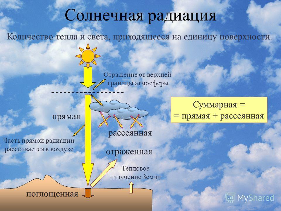 Презентация По Географии 8 Класс Климат И Человек Климатические Ресурсы