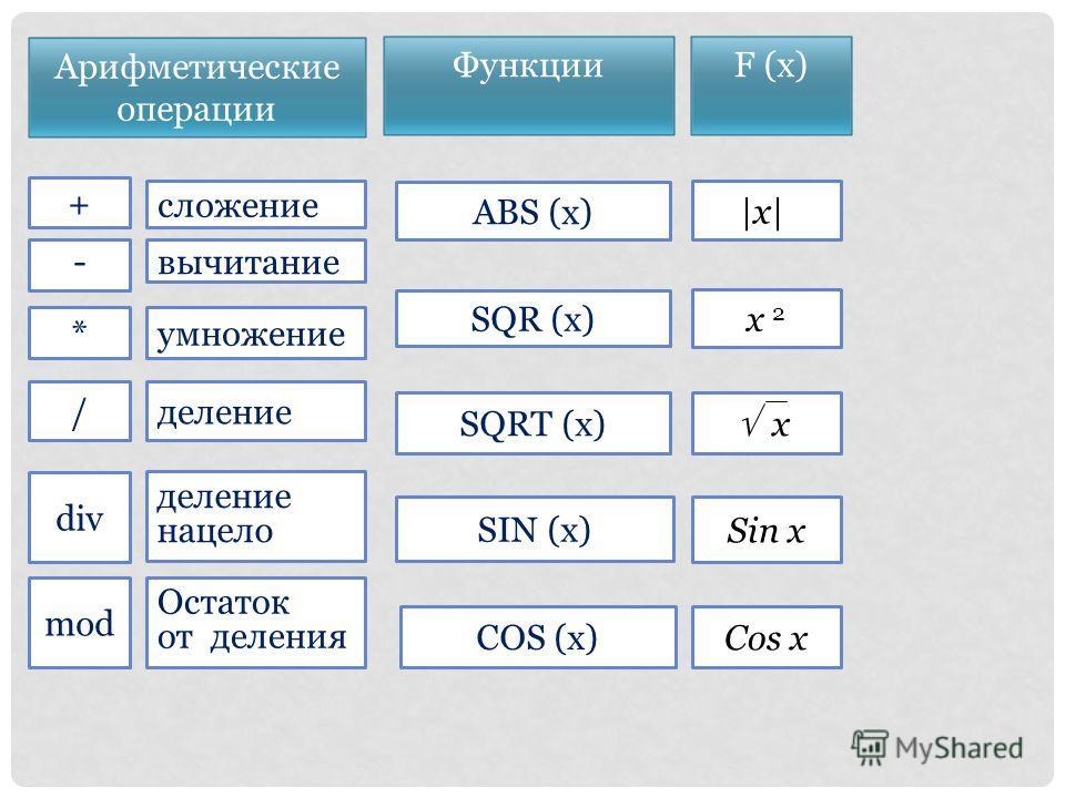 mod div / * - + SIN (x) COS (x) SQR (x) SQRT (x) ABS (x) Sin x Cos x x 2 |x| x сложение вычитание умножение деление нацело Остаток от деления Арифметические операции Функции F (x)