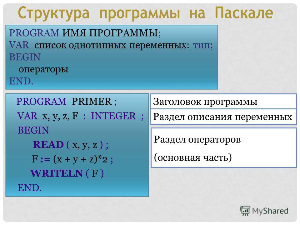 PROGRAM PRIMER ; VAR x, y, z, F : INTEGER ; BEGIN READ ( x, y, z ) ; F := (x + y + z)*2 ; WRITELN ( F ) END. PROGRAM ИМЯ ПРОГРАММЫ; VAR список однотипных переменных: тип; BEGIN операторы END. Заголовок программы Раздел описания переменных Раздел опер